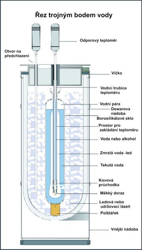 Trojný bod vody