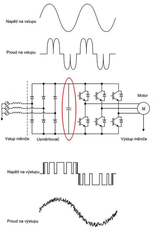 Měřte na frekvenčních měničích dříve, než bude pozdě mereni_na_menicich_1.jpg