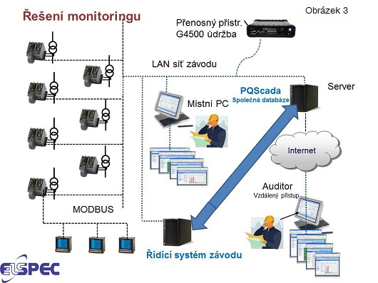 Monitoring kvality elektrické energie ajak na něj obr3.jpg