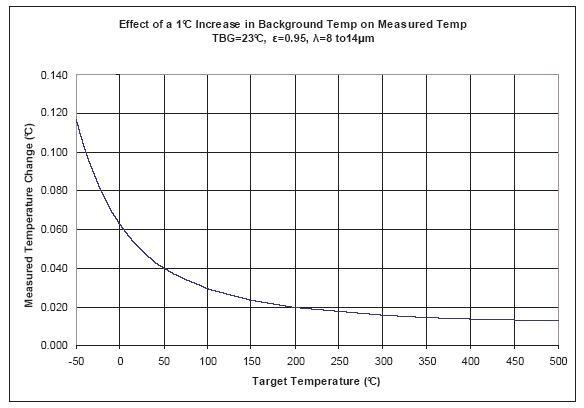 EMISIVITA – potíž přesného radiometrického měření obr6-1.jpg