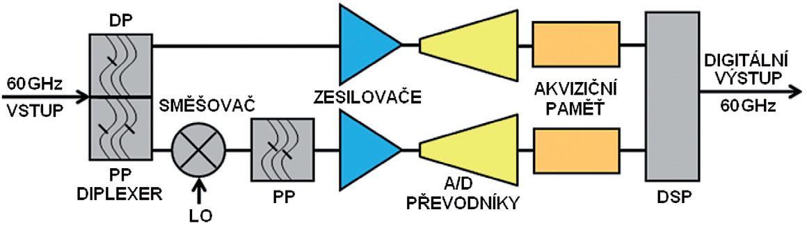 Modulární 60GHz real-time osciloskop LeCroy LabMaster 10Zi princip_frekvenčního_prokládání_dbi.jpg