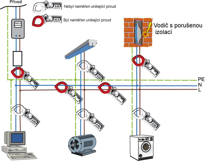 Klešťové ampérmetry Kyoritsu pro unikající proudy ahledání poruch instalace pod napětím unikajici_proudy_kleste_1.jpg