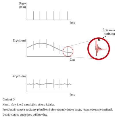 Hodnocení stavu ložiska pomocí algoritmu Crest Factor plus 3.jpg