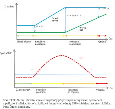Hodnocení stavu ložiska pomocí algoritmu Crest Factor plus 5.jpg