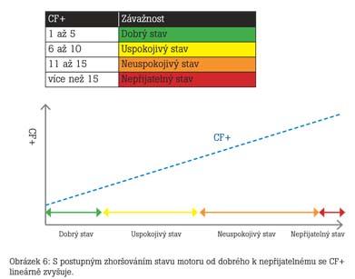 Hodnocení stavu ložiska pomocí algoritmu Crest Factor plus 6.jpg