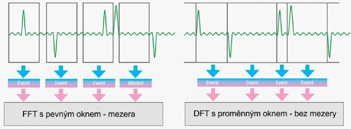 Šestifázový analyzátor výkonu – kompletní řešení pro vývoj řízených pohonů analyzator_ppa3560__obr3.jpg