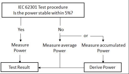Podmínky měření klidové spotřeby dle IEC62301