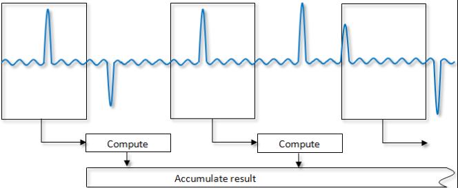 Typická ztrátová analýza výkonu