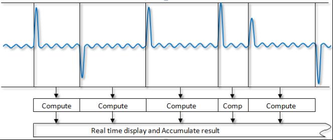 Ideální analýza výkonu pro měření klidové spotřeby