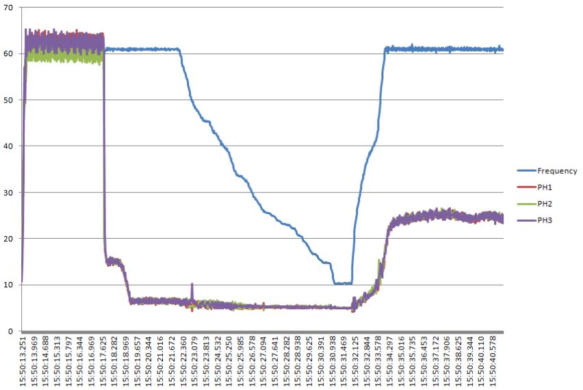 Graf naměřené rampy pořízený vExcelu zexportovaných dat