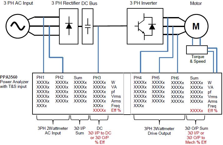Zapojení analyzátoru výkonu PPA3560 pro šestifázovou analýzu výkonu