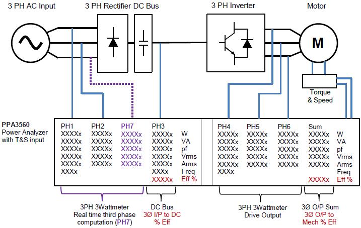 Zapojení analyzátoru výkonu PPA3560 pro sedmifázovou analýzu svirtuální sedmou fází