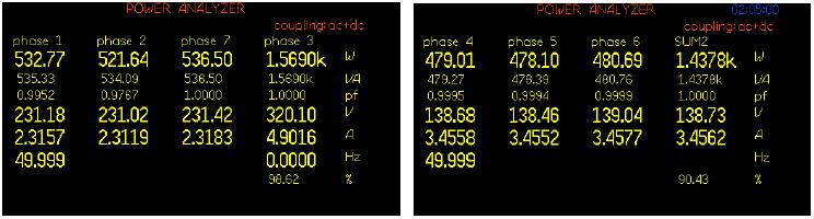 Obrazovky naměřených hodnot analyzátoru výkonu PPA3560 při sedmifázovém měření