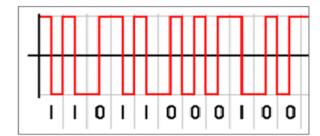 Manchester akonfigurovatelné dekódování protokolu NRZ pro osciloskopy Teledyne LeCroy manchester_lecroy.png