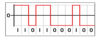 Manchester akonfigurovatelné dekódování protokolu NRZ pro osciloskopy Teledyne LeCroy nrz_lecroy.png