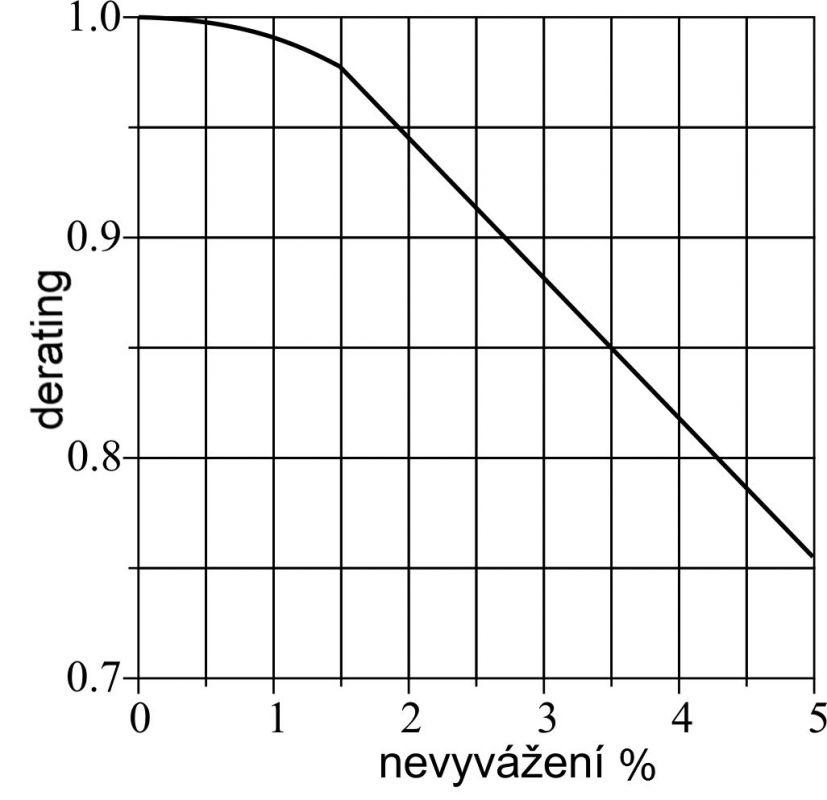 2. díl - Co napáchají změny napětí na motoru či pohonu serial_-dil_2._obr6.jpg