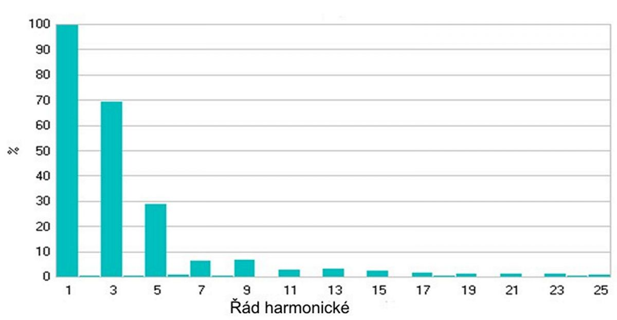 3. díl - Harmonické – škůdci pohonů serial_clanek_3_obr6.jpg