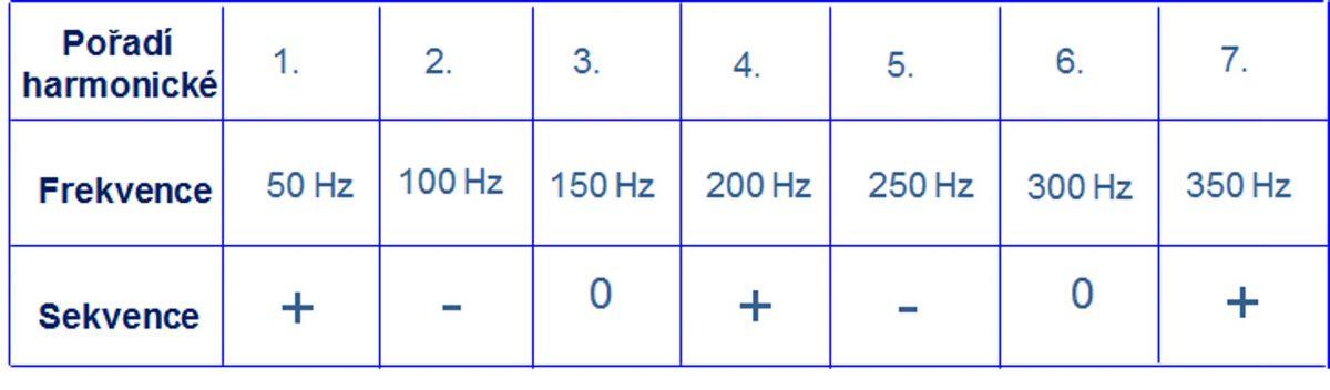 3. díl - Harmonické – škůdci pohonů serial_clanek_3_obr7.jpg