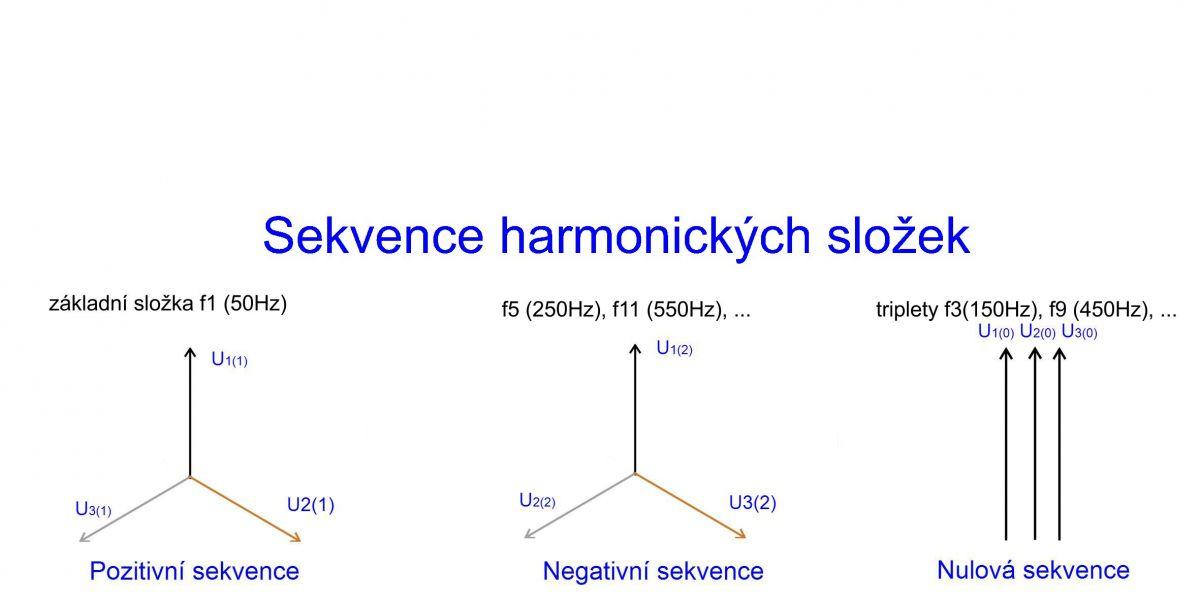 3. díl - Harmonické – škůdci pohonů serial_clanek_3_obr8.jpg