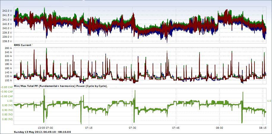 4. díl - Měření na vstupu pohonu amotoru serial_mereni_pri_udrzbe_pohonu_a_motoru_dil_4_obr9.jpg