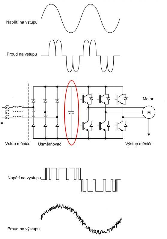 5. díl - Proč je důležité měřit ina stejnosměrném meziobvodu serial_mereni_pri_udrzbe_pohonu_a_motoru_dil_5_obr1.jpg