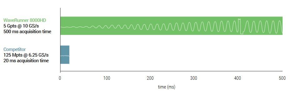 Osciloskop Teledyne LeCroy WaveRunner 8000HD teledyne_lecroy_waverunner_8000hd_-_blue_panther_v.jpg