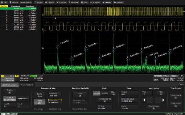 Spektrálny analyzátor pre osciloskopy Teledyne LeCroy